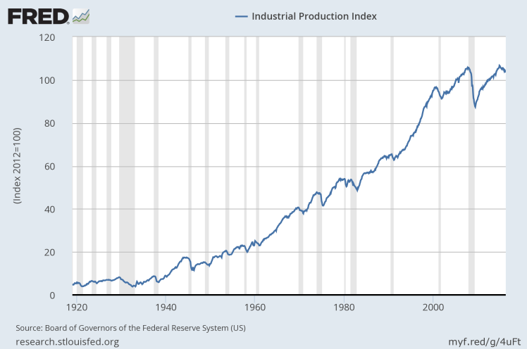 Industrial Production.png