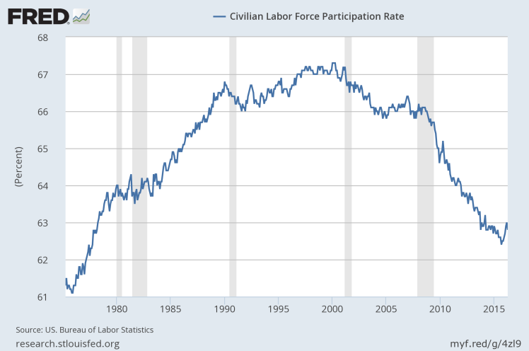 Labor participation.png
