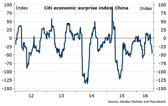 china Growth Momentum