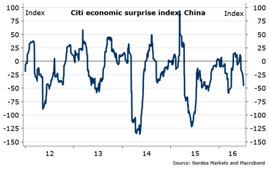 china Growth Momentum