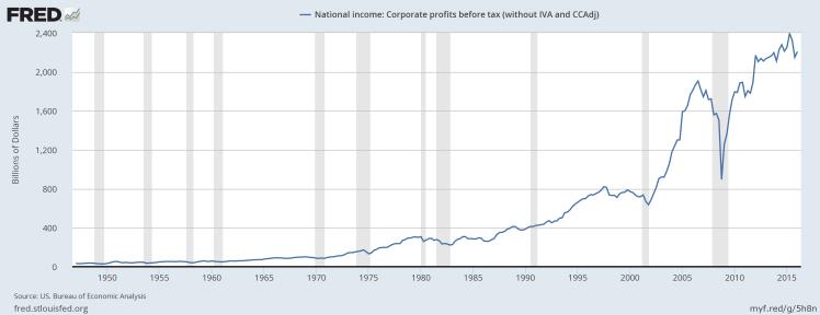 Corp profits.png