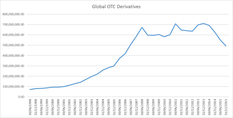 Global OTC Derivatives.png