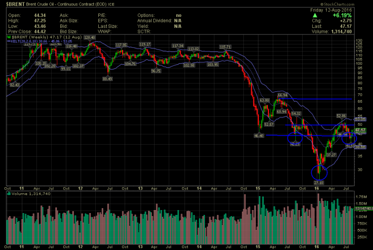 $BRENT H&S.png