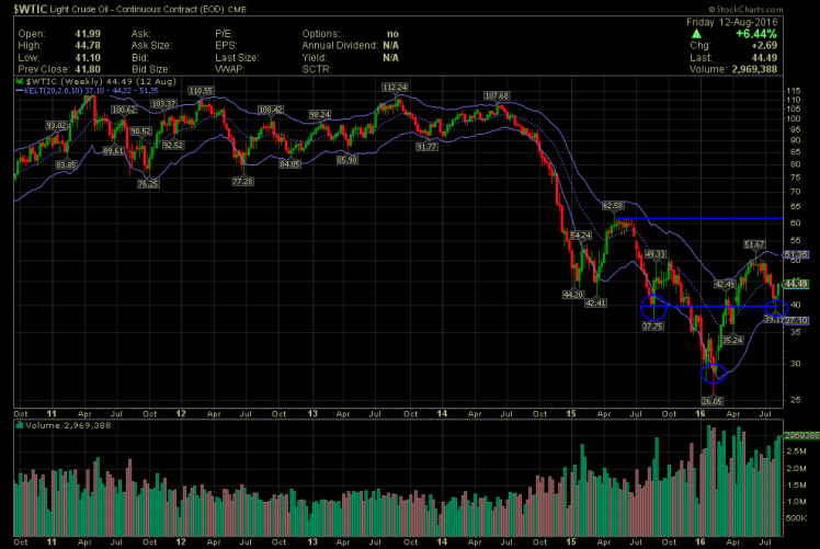 $WTIC H&S.png