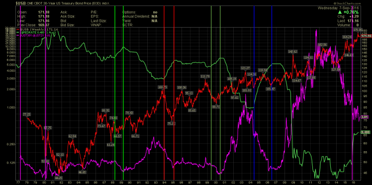 UST30UST2Spread and UST30 fedrate.png