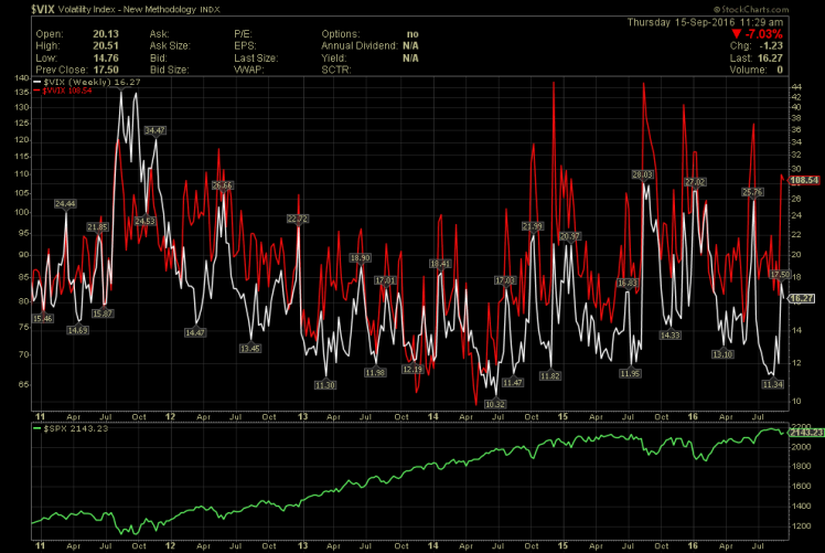 vix-waking-up