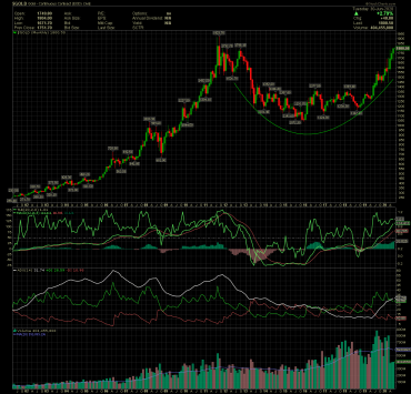 $GOLD